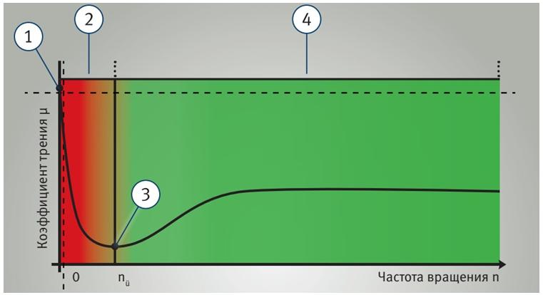 Тривалість експлуатації двигуна прямо пропорційна величинам тертя