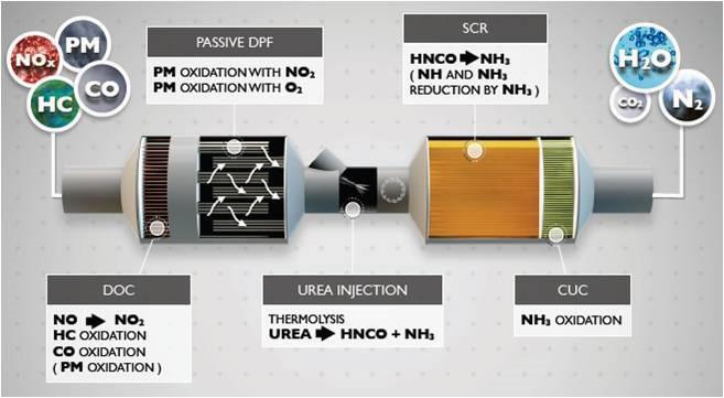 Система рециркуляції, та каталітичного відновлення газів в двигунах Iveco FPT