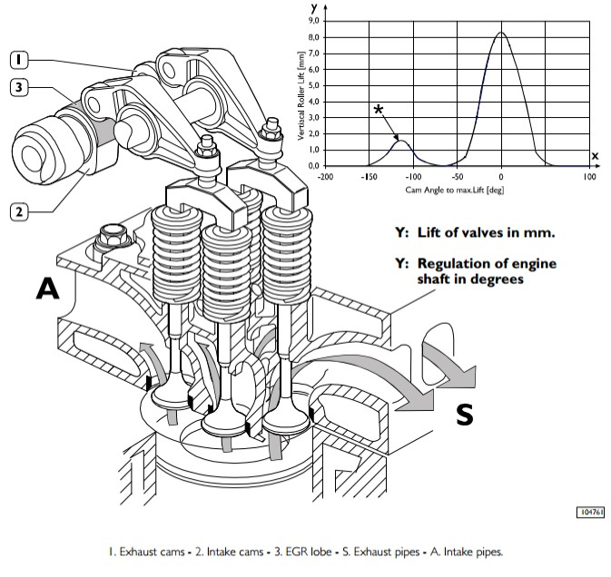 гази в двигунах Iveco FPT